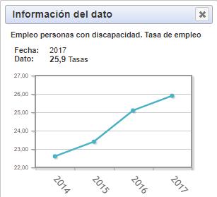 grafico empleo