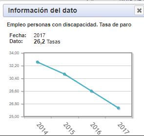 tasas de empleo